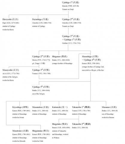 genealogia Ujishige.png